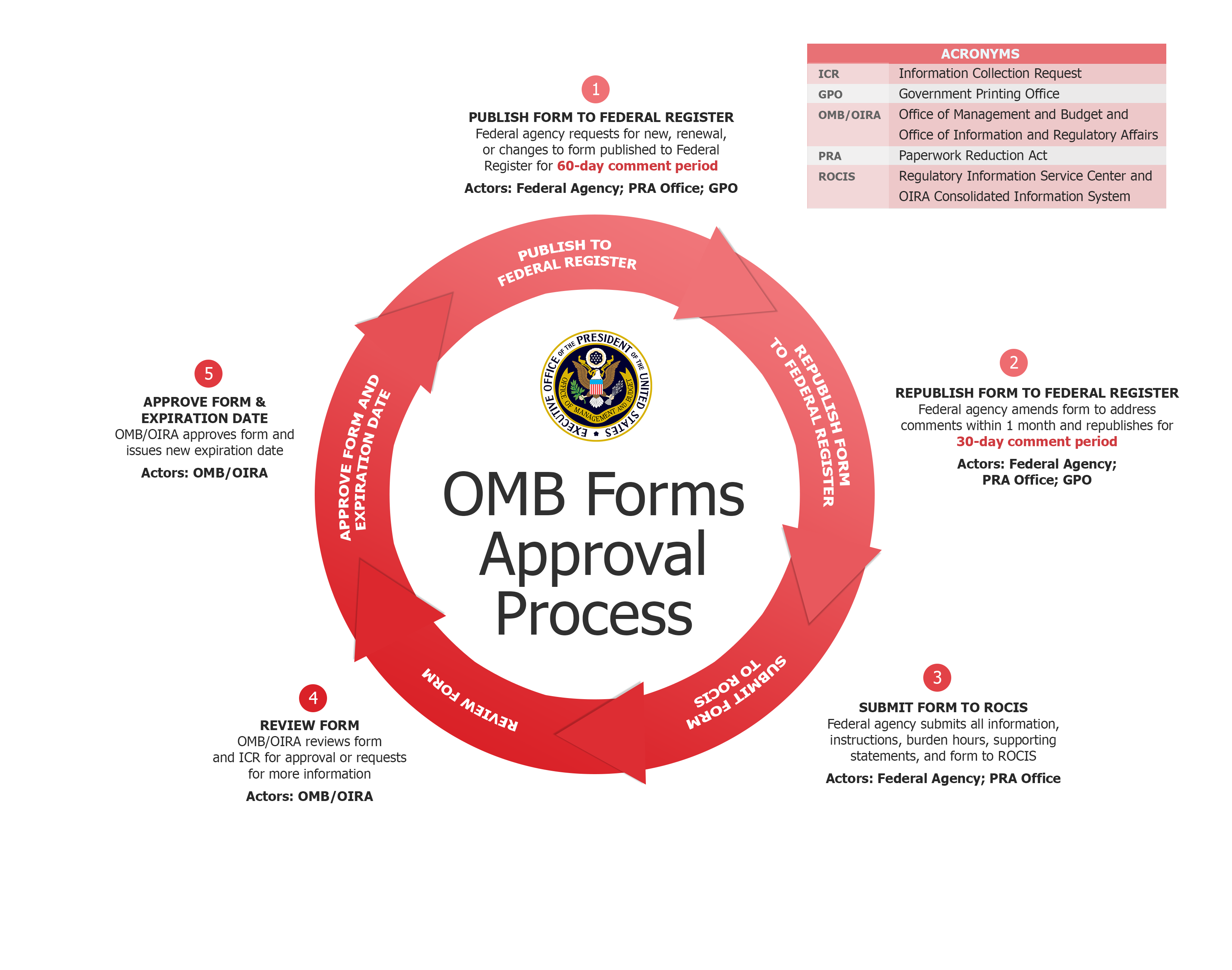 process of forming government This efficiency and certainty of process enables the government to negotiate with its overseas counterparts with authority and credibility, and contributes to australia becoming a source of influence in the treaty's negotiation.